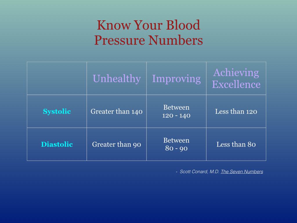 Blood Pressure 150604.002